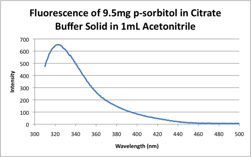 File:Fluorescence of 9.5mg p-sorbitol in Citrate Buffer Solid in 1mL Acetonitrile .png