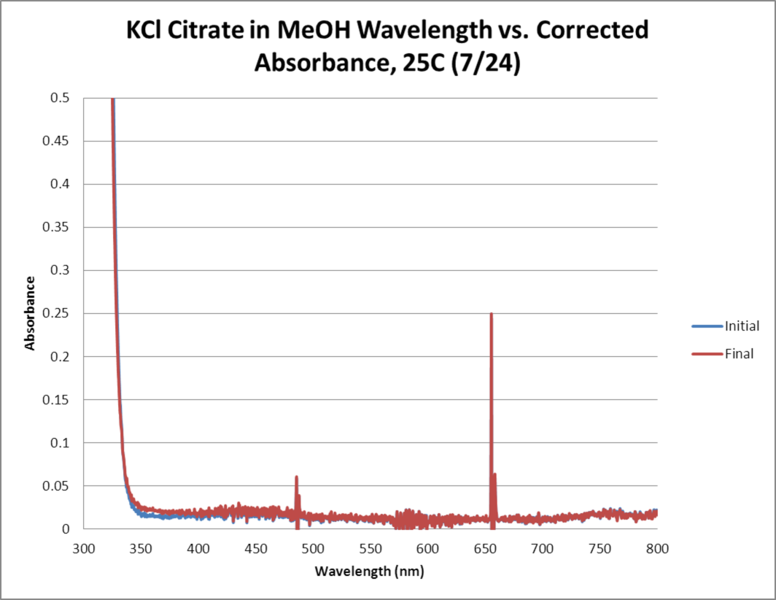 Image:KCl Citrate OPD H2O2 MeOH 25C WORKUP GRAPH.png