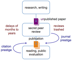 Traditional pre-publication peer review. One of the main disadvantages lies in the time lost during the sometimes protracted peer review process. Also, the secrecy of the review process means that the valuable comments of the reviewers are invisible to the public.