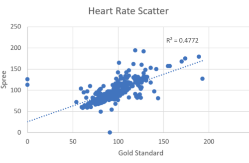 BME 100 Heart Rate Scatter Plot Group 7.png
