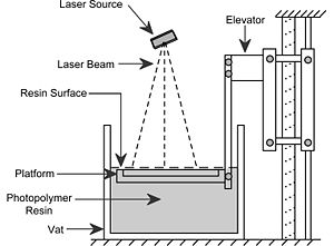 A diagram of a typical 3D printer that hardens special liquid polymer using UV light [2]