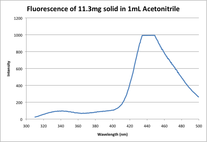 File:Fluorescence of 11.3mg solid in 1mL Acetonitrile.png