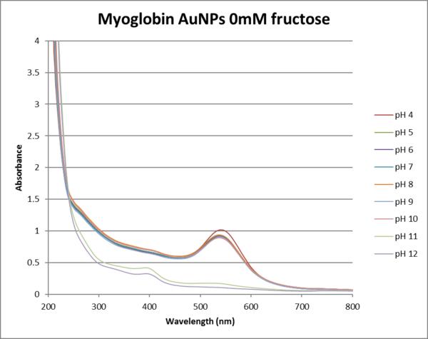 Myoglobin fructose 0mM graph.png