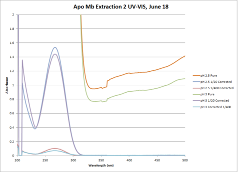 Apo Mb Extraction 2 Graph.png