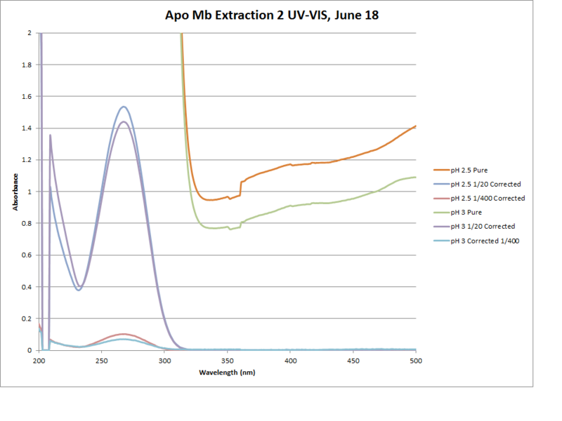 Image:Apo Mb Extraction 2 Graph.png