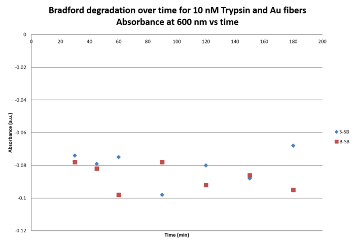Graph 10 uM Trypsin.Abs vs time III.png