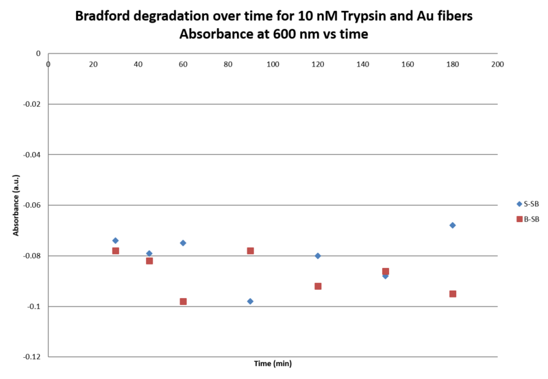 File:Graph 10 uM Trypsin.Abs vs time III.png