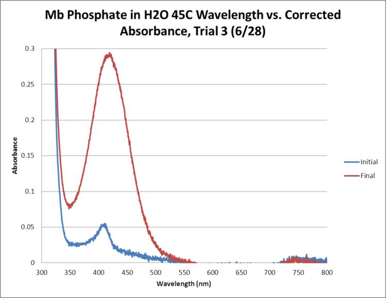 Mb Phosphate OPD H2O 45C Trial3 GRAPH.png