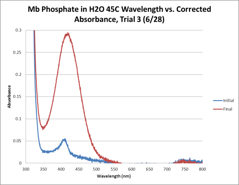 File:Mb Phosphate OPD H2O 45C Trial3 GRAPH.png