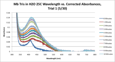 Mb Tris H2O 25C SEQUENTIAL WORKUP GRAPH.png