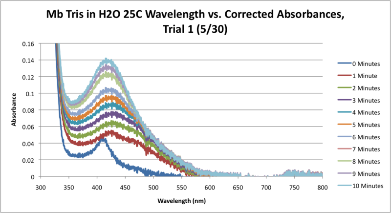 File:Mb Tris H2O 25C SEQUENTIAL WORKUP GRAPH.png