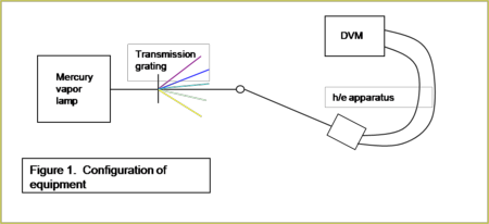 Figure 1  Experimental Setup.  White light from the mercury vapor lamp is split into its constituent lines by a transmission grating.  The individual lines (colors) are selected by rotating the location of the detection apparatus with respect to the lamp assembly.  Photoelectrons are ejected from the metal with a kinetic energy dependent on the frequency of impinging light.  The maximum kinetic energy of the ejected electrons is determined by the stopping voltage required to stop the photo-current created by the electrons, and we measure this voltage directly with the DVM .