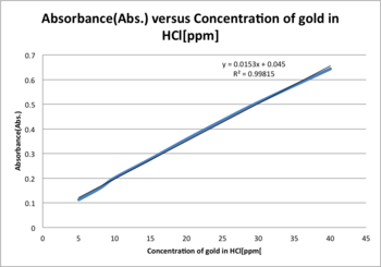 Absorbance gold HCl ppm.png