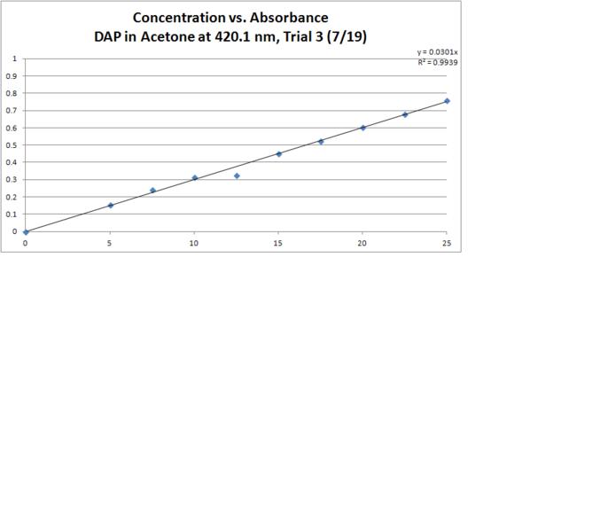 File:DAP Acetone T3 Absorbance.PNG