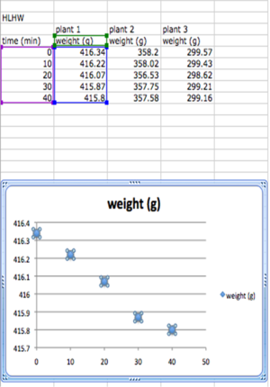 Scatter Graph and Table Excel 2008 Linear Regression S11.png