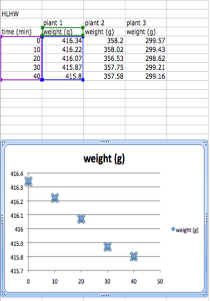 File:Scatter Graph and Table Excel 2008 Linear Regression S11.png