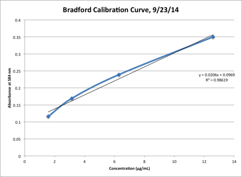 Bradford Calibration Graph.png