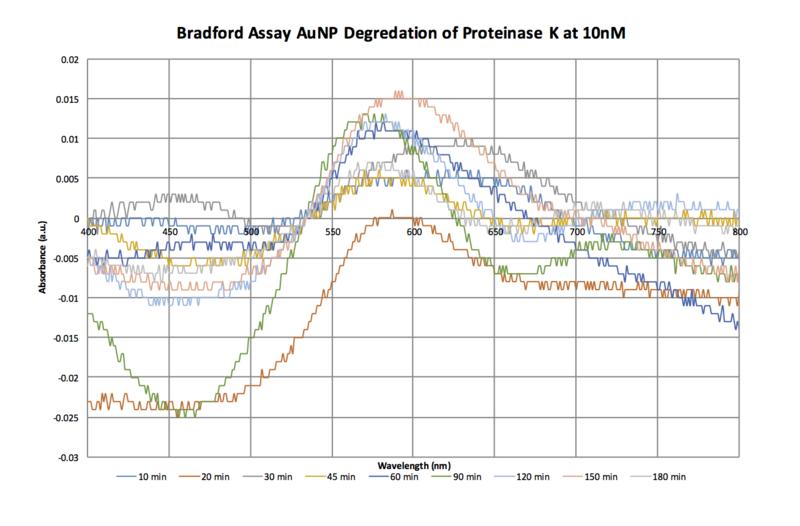 File:Bradford Spectra Proteinase K 10nM Oct 28.png