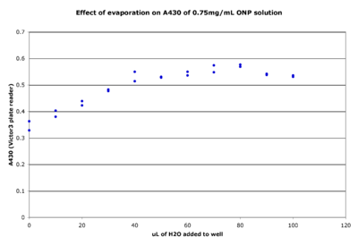 This experiment was designed to assess the impact of evaporation upon the absorbance reading at 430nm of an ONP solution in the Victor3 plate reader.  50μL of 0.75mg/mL ONP was aliquoted into each well of 2 rows in a 96 well plate (except column 12).  To each well, between 0 and 100 μL of H2O was added to the sample and the absorbance at 600nm was measured.  This setup was intended to mimic the situation in which there is a sample with a constant amount of absorbing material (i.e. ONP) in the well, and there is evaporation of water over time from the well thereby changing both the concentration of material and volume of liquid (path length) in the well.  Thus, the variability in absorbance due to different amounts of H2O added should reflect the variability in absorbance due to evaporation in experiments.  This graph also shows 2 replicates of each combination of 50 μL culture + X μL of H2O to provide an indication of the variability between identical samples.  Click to view the larger image.