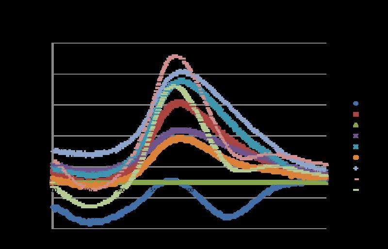 File:Graph 1nM Trypsin.Abs vs Wl.png