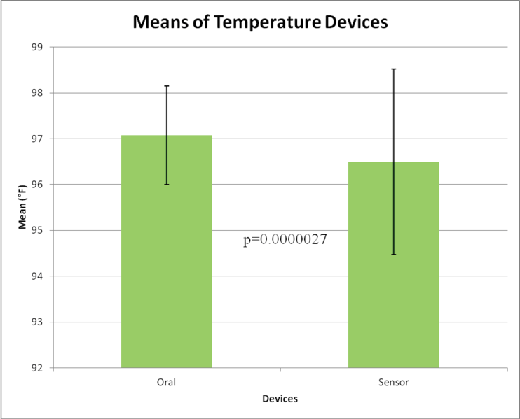 File:Temp means.png