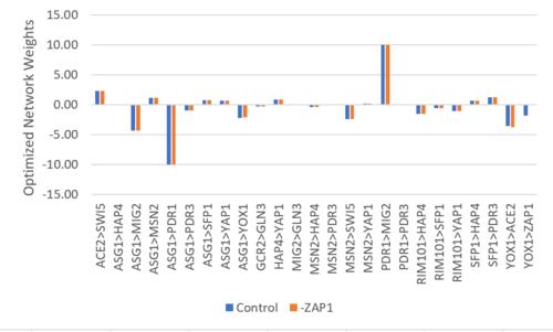 -ZAP weights bar chart.PNG