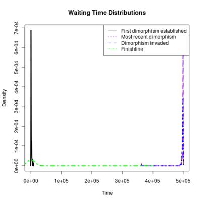 Waitingtimes ens 3.png