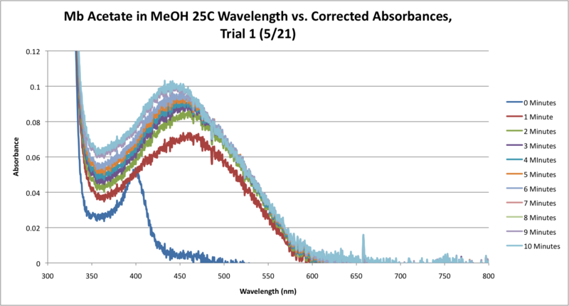 File:25C Mb Acetate Workup SEQUENTIAL Graph CORRECTED.png