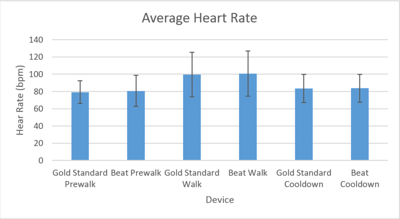 Image:Beat heart rate graph.png