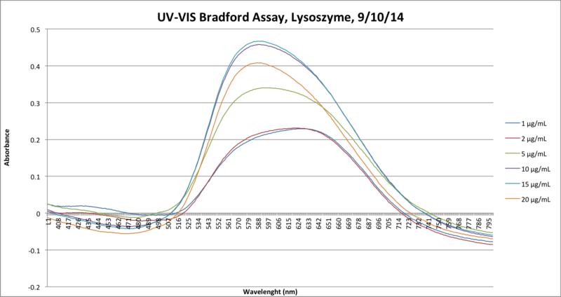 File:Lysozyme09-10-14.png