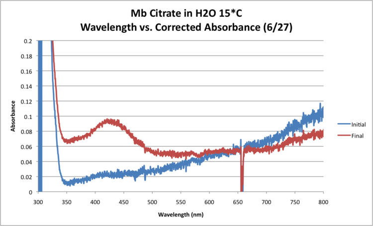 Mb Citrate OPD H2O2 H2O 15 GRAPH Trial2.png
