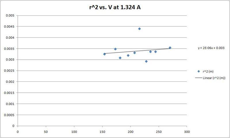 File:R^2vs.V.jpg