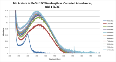 15C Mb Acetate Workup SEQUENTIAL Graph CORRECTED.png
