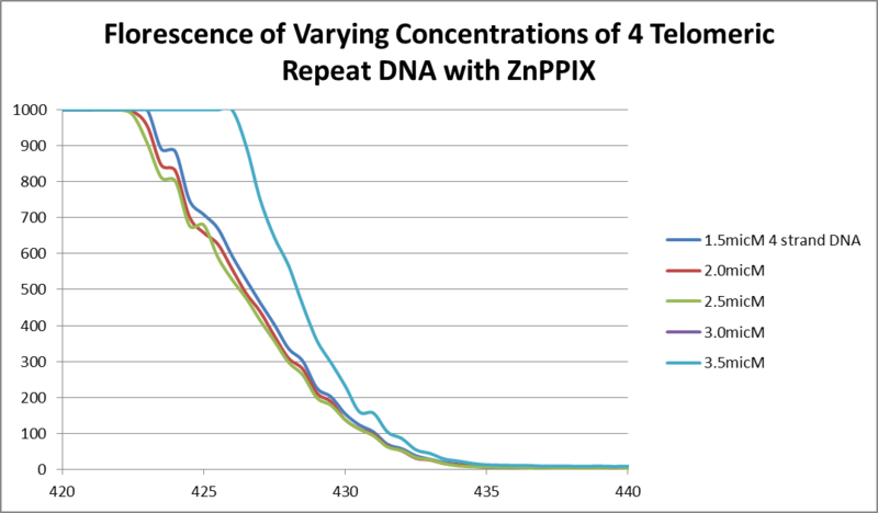 Image:2.21.13 florescence 4 strand DNA with ZnPPIX.png
