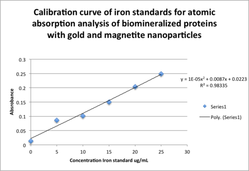 Calibration curve of gold standards for atomic absorption analysis of biomineralized proteins with gold and magnetite nanoparticles correct .png