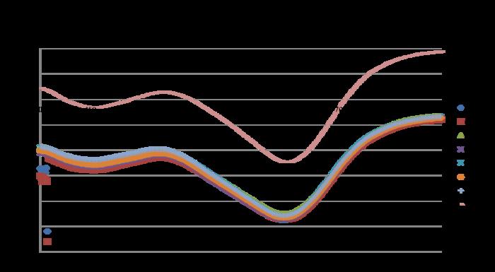 Graph 10 uM Trypsin.Abs vs Wl.png