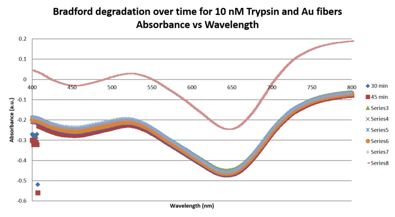 File:Graph 10 uM Trypsin.Abs vs Wl.png
