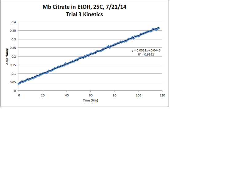 File:Mb Citrate OPD H2O2 EtOH 25C Trial3 Kinetics LinReg Chart.png