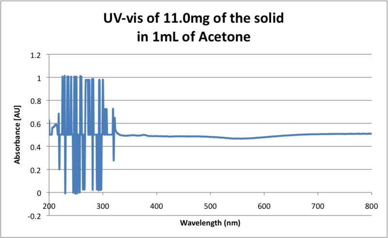 Image:UV-vis of solid in Acetone.png