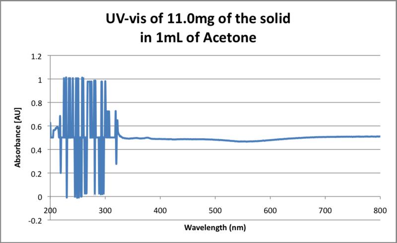 File:UV-vis of solid in Acetone.png