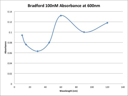 Adnjnvdsjn ams Bradford 100nM Absorbance at 600nm.png
