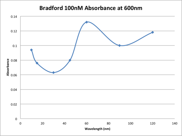 Adnjnvdsjn ams Bradford 100nM Absorbance at 600nm.png