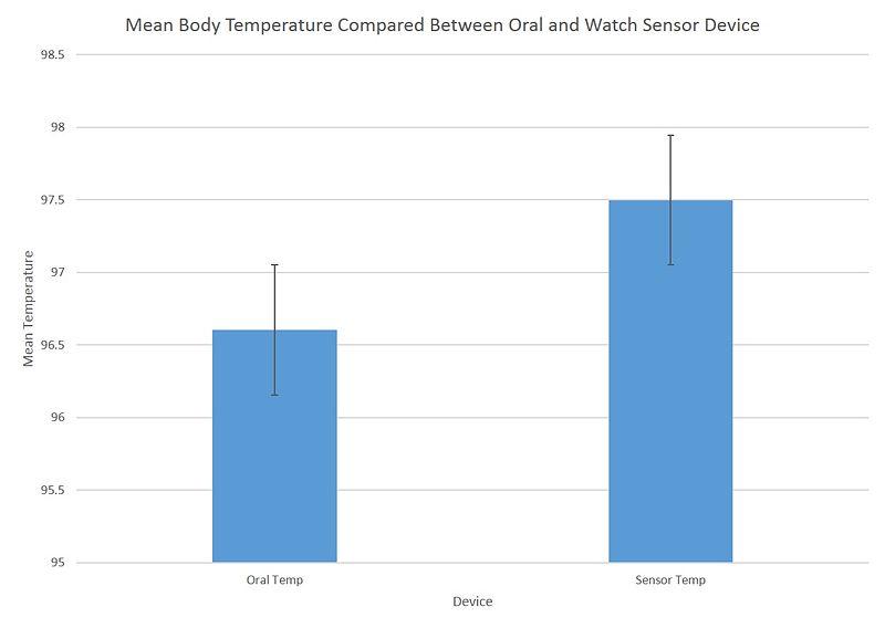 File:Body Temperature.jpg