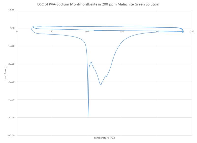 File:DSC PVA NaMT 200ppm MG MJJ 092014.png