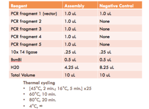 Table of volume of parts used and cycle order during digestion process