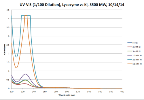 Lysozyme KI 3500MW UV VIS 1in100 Chart.png