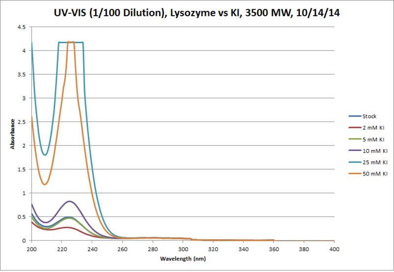 File:Lysozyme KI 3500MW UV VIS 1in100 Chart.png