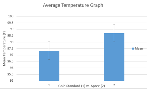 Graph of Temperature