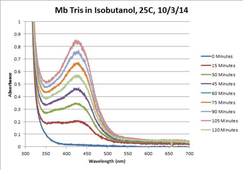 Mb Tris OPD H2O2 Isobutanol 25C Chart.png