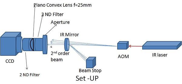 Beam profile set-up.JPG